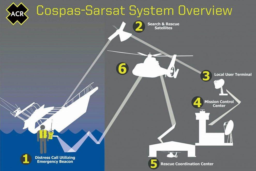 Cospas-Sarsat Anatomy of a Water Rescue diagram